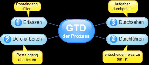 GTD - der Prozess