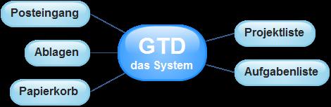 GTD - das System