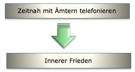 Bild Beispiel Core Prozess - Bild 2