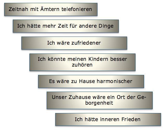 Bild mit einem Beispiel für den Core Prozess