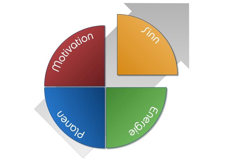 EmoPlan-plus - Kreisbild mit Pfeil