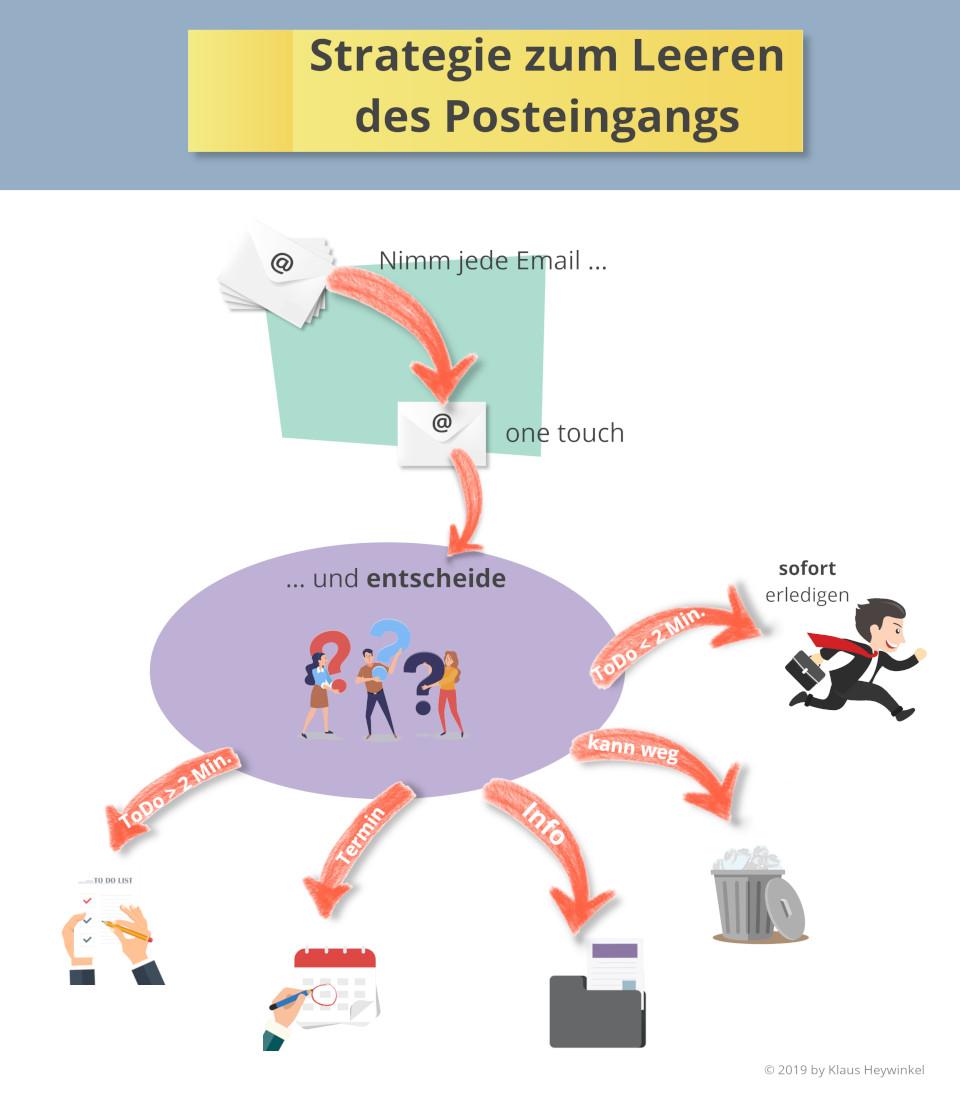 Infografik - Leeren des Posteingangs