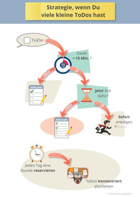 Infografik - Strategie für viele kleine ToDos