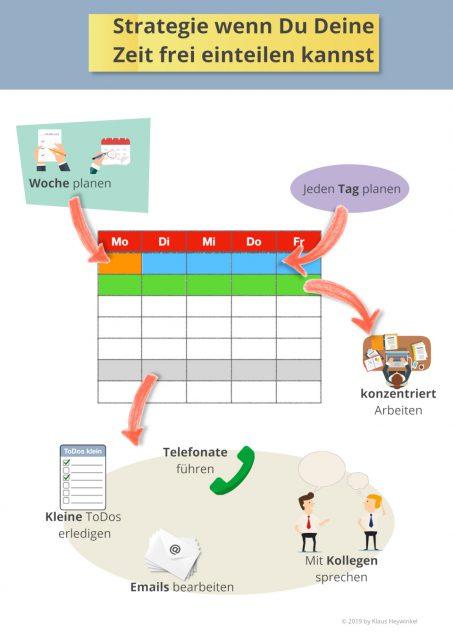 Grafik: Strategie, wenn Du Deine Zeit frei einteilen kannst