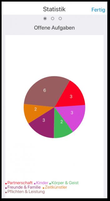 Statistik - offene Aufgaben